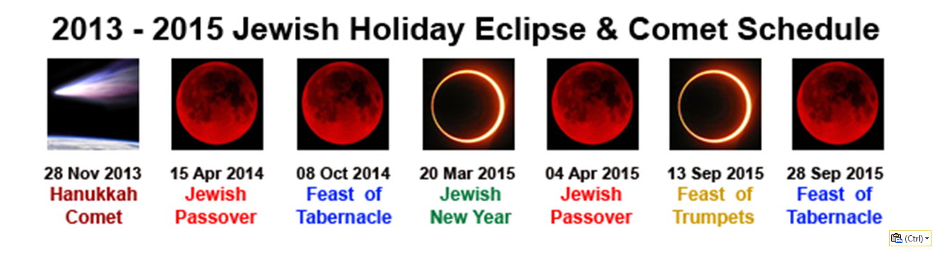 Six Eclipses Coincide With Six Jewish Holy Days Next Year