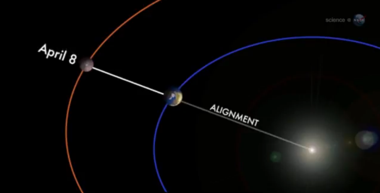 """PLANETARY ALIGNMENTS AND """"AFTER SEVEN DAYS""""… 
